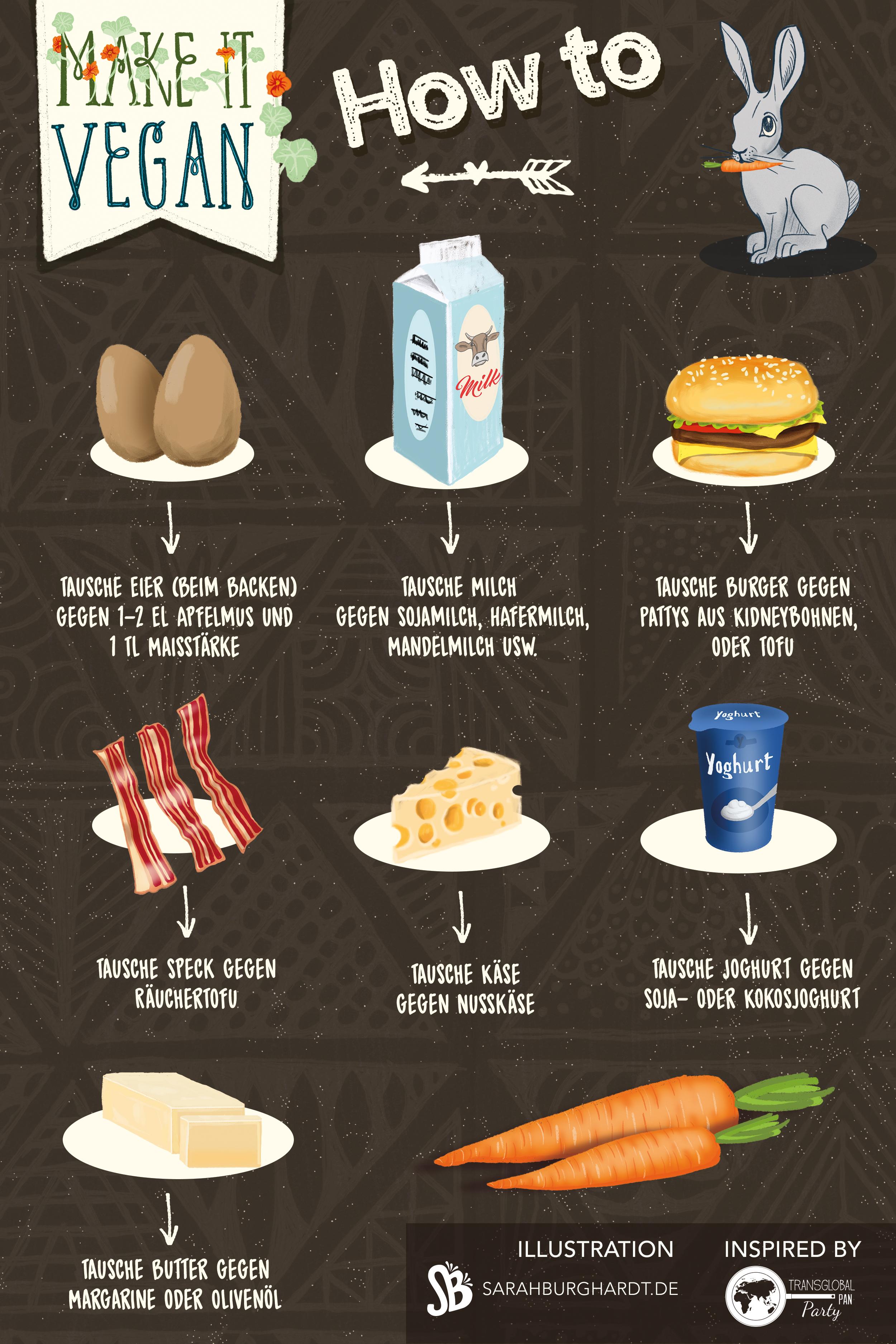 Vegane Ersatzprodukte, vegetarisch oder vegan kochen